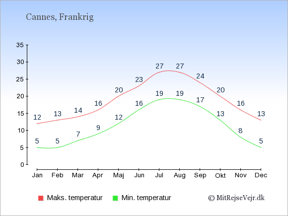 Gennemsnitlige temperaturer i Cannes -nat og dag: Januar:5,12. Februar:5,13. Marts:7,14. April:9,16. Maj:12,20. Juni:16,23. Juli:19,27. August:19,27. September:17,24. Oktober:13,20. November:8,16. December:5,13.