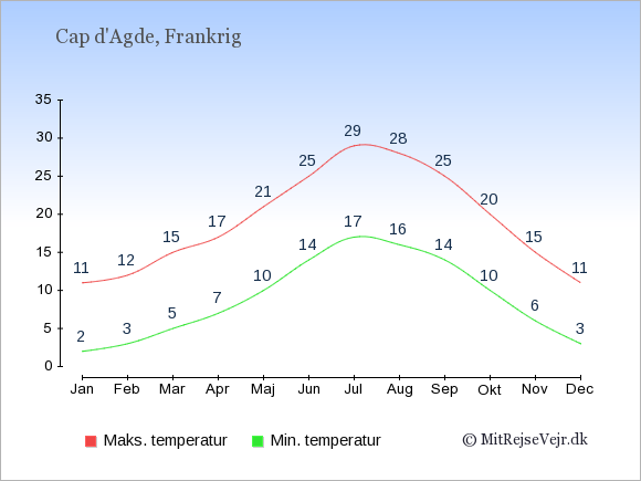 Gennemsnitlige temperaturer i Cap d'Agde -nat og dag: Januar:2,11. Februar:3,12. Marts:5,15. April:7,17. Maj:10,21. Juni:14,25. Juli:17,29. August:16,28. September:14,25. Oktober:10,20. November:6,15. December:3,11.