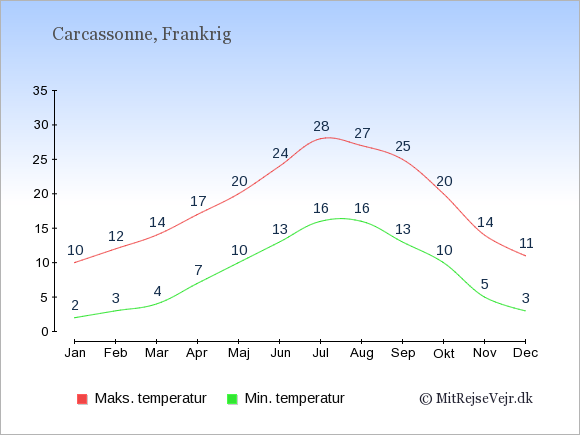 Gennemsnitlige temperaturer i Carcassonne -nat og dag: Januar:2,10. Februar:3,12. Marts:4,14. April:7,17. Maj:10,20. Juni:13,24. Juli:16,28. August:16,27. September:13,25. Oktober:10,20. November:5,14. December:3,11.