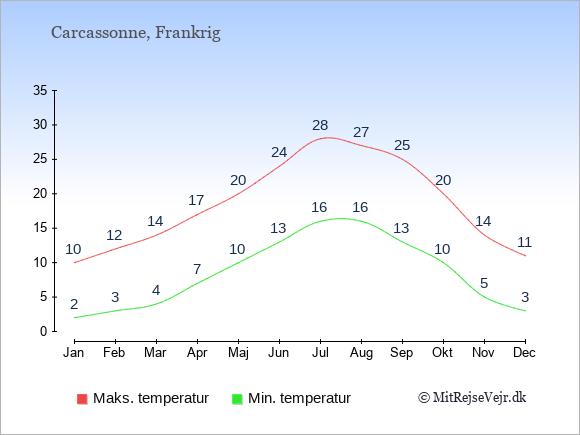 Gennemsnitlige temperaturer i Carcassonne -nat og dag: Januar:2,10. Februar:3,12. Marts:4,14. April:7,17. Maj:10,20. Juni:13,24. Juli:16,28. August:16,27. September:13,25. Oktober:10,20. November:5,14. December:3,11.