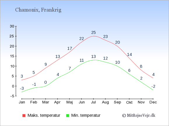 Gennemsnitlige temperaturer i Chamonix -nat og dag: Januar:-3,3. Februar:-1,5. Marts:0,9. April:4,13. Maj:7,17. Juni:11,22. Juli:13,25. August:12,23. September:10,20. Oktober:6,14. November:2,8. December:-2,4.