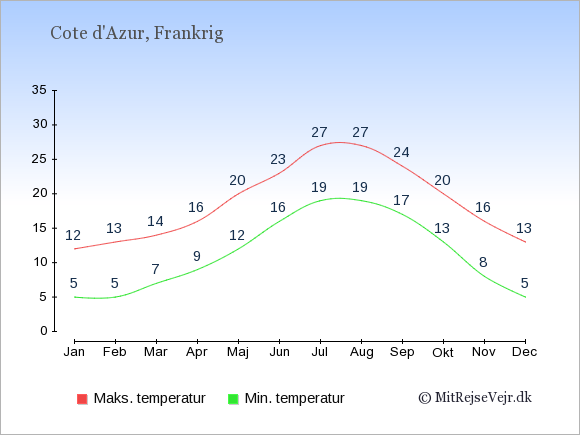 Gennemsnitlige temperaturer på Cote d'Azur -nat og dag: Januar:5,12. Februar:5,13. Marts:7,14. April:9,16. Maj:12,20. Juni:16,23. Juli:19,27. August:19,27. September:17,24. Oktober:13,20. November:8,16. December:5,13.