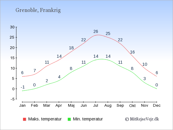 Gennemsnitlige temperaturer i Grenoble -nat og dag: Januar:-1,6. Februar:0,7. Marts:2,11. April:4,14. Maj:8,18. Juni:11,22. Juli:14,26. August:14,25. September:11,22. Oktober:8,16. November:3,10. December:0,6.