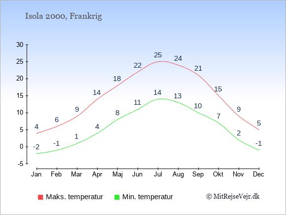 Gennemsnitlige temperaturer i Isola 2000 -nat og dag: Januar -2;4. Februar -1;6. Marts 1;9. April 4;14. Maj 8;18. Juni 11;22. Juli 14;25. August 13;24. September 10;21. Oktober 7;15. November 2;9. December -1;5.
