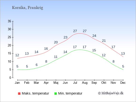 Gennemsnitlige temperaturer på Korsika -nat og dag: Januar:5,12. Februar:5,13. Marts:6,14. April:8,16. Maj:11,20. Juni:14,23. Juli:17,27. August:17,27. September:15,24. Oktober:12,21. November:8,17. December:5,13.