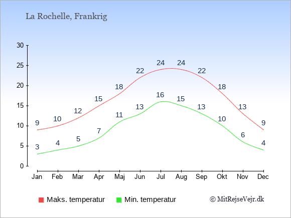Gennemsnitlige temperaturer i La Rochelle -nat og dag: Januar:3,9. Februar:4,10. Marts:5,12. April:7,15. Maj:11,18. Juni:13,22. Juli:16,24. August:15,24. September:13,22. Oktober:10,18. November:6,13. December:4,9.