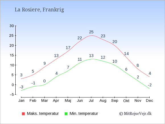 Gennemsnitlige temperaturer i La Rosiere -nat og dag: Januar:-3,3. Februar:-1,5. Marts:0,9. April:4,13. Maj:7,17. Juni:11,22. Juli:13,25. August:12,23. September:10,20. Oktober:6,14. November:2,8. December:-2,4.