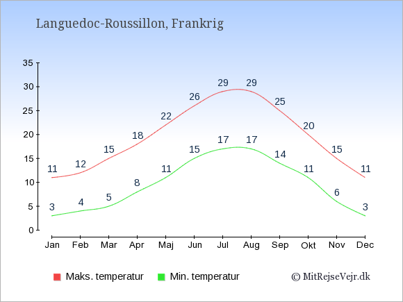 Gennemsnitlige temperaturer i Languedoc-Roussillon -nat og dag: Januar:3,11. Februar:4,12. Marts:5,15. April:8,18. Maj:11,22. Juni:15,26. Juli:17,29. August:17,29. September:14,25. Oktober:11,20. November:6,15. December:3,11.