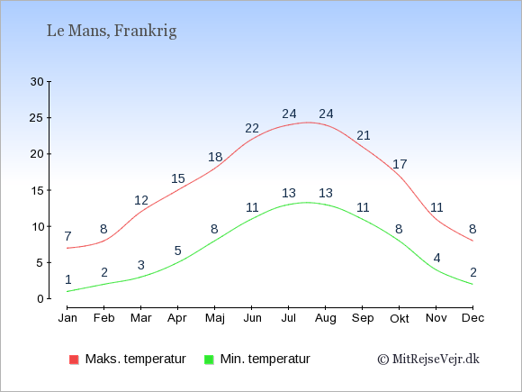 Gennemsnitlige temperaturer i Le Mans -nat og dag: Januar:1,7. Februar:2,8. Marts:3,12. April:5,15. Maj:8,18. Juni:11,22. Juli:13,24. August:13,24. September:11,21. Oktober:8,17. November:4,11. December:2,8.