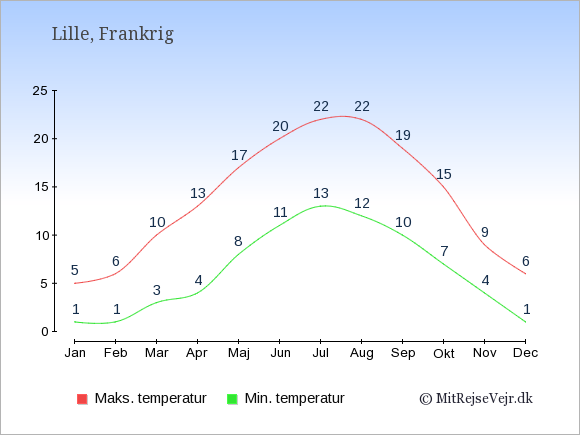 Gennemsnitlige temperaturer i Lille -nat og dag: Januar:1,5. Februar:1,6. Marts:3,10. April:4,13. Maj:8,17. Juni:11,20. Juli:13,22. August:12,22. September:10,19. Oktober:7,15. November:4,9. December:1,6.
