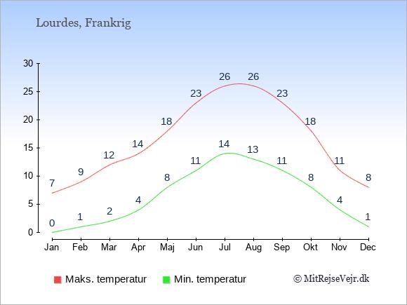 Gennemsnitlige temperaturer i Lourdes -nat og dag: Januar:0,7. Februar:1,9. Marts:2,12. April:4,14. Maj:8,18. Juni:11,23. Juli:14,26. August:13,26. September:11,23. Oktober:8,18. November:4,11. December:1,8.