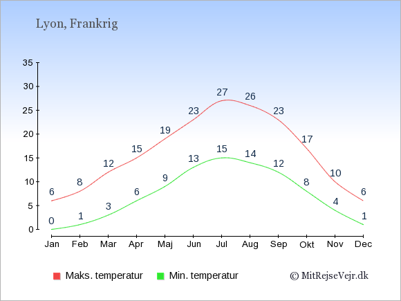 Gennemsnitlige temperaturer i Lyon -nat og dag: Januar 0;6. Februar 1;8. Marts 3;12. April 6;15. Maj 9;19. Juni 13;23. Juli 15;27. August 14;26. September 12;23. Oktober 8;17. November 4;10. December 1;6.