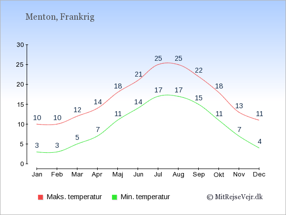 Gennemsnitlige temperaturer i Menton -nat og dag: Januar:3,10. Februar:3,10. Marts:5,12. April:7,14. Maj:11,18. Juni:14,21. Juli:17,25. August:17,25. September:15,22. Oktober:11,18. November:7,13. December:4,11.