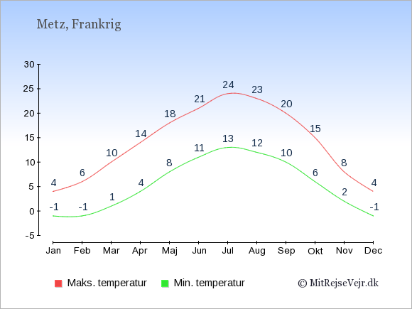 Gennemsnitlige temperaturer i Metz -nat og dag: Januar:-1,4. Februar:-1,6. Marts:1,10. April:4,14. Maj:8,18. Juni:11,21. Juli:13,24. August:12,23. September:10,20. Oktober:6,15. November:2,8. December:-1,4.