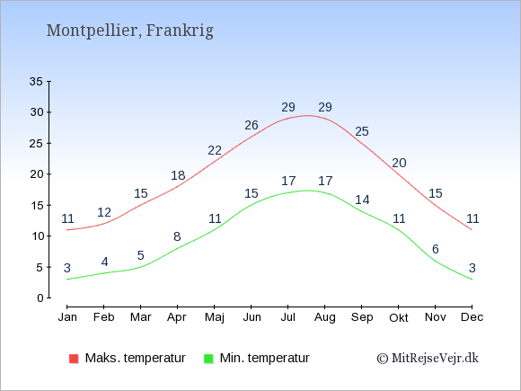 Gennemsnitlige temperaturer i Montpellier -nat og dag: Januar:3,11. Februar:4,12. Marts:5,15. April:8,18. Maj:11,22. Juni:15,26. Juli:17,29. August:17,29. September:14,25. Oktober:11,20. November:6,15. December:3,11.