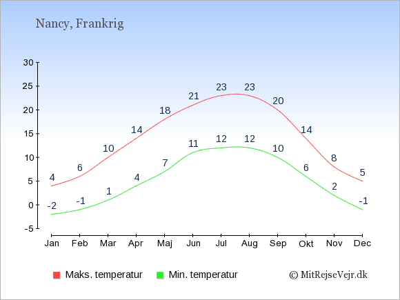 Gennemsnitlige temperaturer i Nancy -nat og dag: Januar:-2,4. Februar:-1,6. Marts:1,10. April:4,14. Maj:7,18. Juni:11,21. Juli:12,23. August:12,23. September:10,20. Oktober:6,14. November:2,8. December:-1,5.