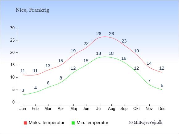 Gennemsnitlige temperaturer i Nice -nat og dag: Januar:3,11. Februar:4,11. Marts:6,13. April:8,15. Maj:12,19. Juni:15,22. Juli:18,26. August:18,26. September:16,23. Oktober:12,19. November:7,14. December:5,12.