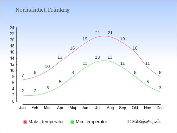 Gennemsnitlige temperaturer i Normandiet -nat og dag: Januar:2,7. Februar:2,8. Marts:3,10. April:5,13. Maj:8,16. Juni:11,19. Juli:13,21. August:13,21. September:11,19. Oktober:8,16. November:5,11. December:3,8.
