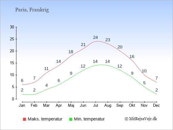 Gennemsnitlige temperaturer i Paris -nat og dag: Januar:2,6. Februar:2,7. Marts:4,11. April:6,14. Maj:9,18. Juni:12,21. Juli:14,24. August:14,23. September:12,20. Oktober:9,16. November:5,10. December:2,7.