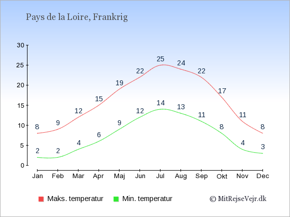 Gennemsnitlige temperaturer i Pays de la Loire -nat og dag: Januar:2,8. Februar:2,9. Marts:4,12. April:6,15. Maj:9,19. Juni:12,22. Juli:14,25. August:13,24. September:11,22. Oktober:8,17. November:4,11. December:3,8.