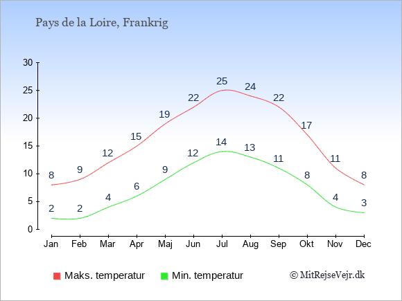 Gennemsnitlige temperaturer i Pays de la Loire -nat og dag: Januar:2,8. Februar:2,9. Marts:4,12. April:6,15. Maj:9,19. Juni:12,22. Juli:14,25. August:13,24. September:11,22. Oktober:8,17. November:4,11. December:3,8.