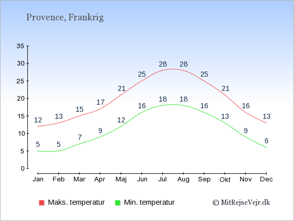 Gennemsnitlige temperaturer i Provence -nat og dag: Januar:5,12. Februar:5,13. Marts:7,15. April:9,17. Maj:12,21. Juni:16,25. Juli:18,28. August:18,28. September:16,25. Oktober:13,21. November:9,16. December:6,13.