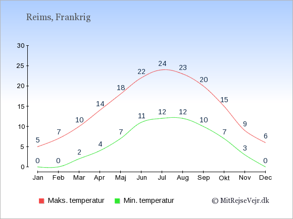 Gennemsnitlige temperaturer i Reims -nat og dag: Januar:0,5. Februar:0,7. Marts:2,10. April:4,14. Maj:7,18. Juni:11,22. Juli:12,24. August:12,23. September:10,20. Oktober:7,15. November:3,9. December:0,6.