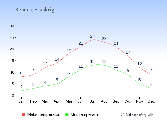 Gennemsnitlige temperaturer i Rennes -nat og dag: Januar:2,8. Februar:3,9. Marts:4,12. April:5,14. Maj:8,18. Juni:11,21. Juli:13,24. August:13,23. September:11,21. Oktober:9,17. November:5,12. December:3,9.