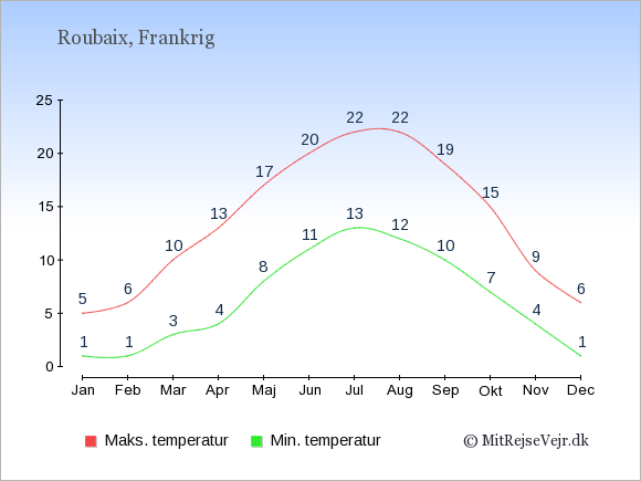 Gennemsnitlige temperaturer i Roubaix -nat og dag: Januar:1,5. Februar:1,6. Marts:3,10. April:4,13. Maj:8,17. Juni:11,20. Juli:13,22. August:12,22. September:10,19. Oktober:7,15. November:4,9. December:1,6.