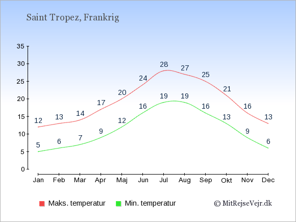 Gennemsnitlige temperaturer i Saint Tropez -nat og dag: Januar:5,12. Februar:6,13. Marts:7,14. April:9,17. Maj:12,20. Juni:16,24. Juli:19,28. August:19,27. September:16,25. Oktober:13,21. November:9,16. December:6,13.
