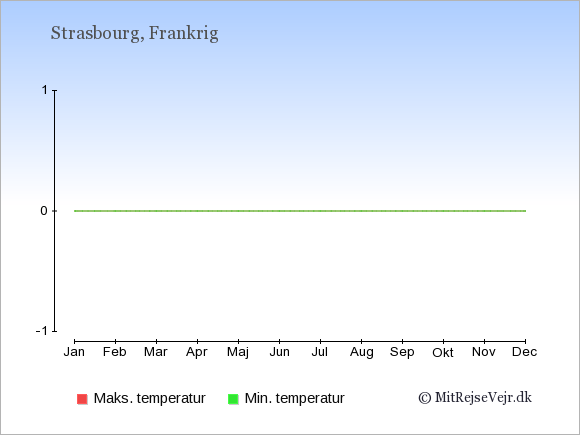 Gennemsnitlige temperaturer i Strasbourg -nat og dag: Januar:-2,4. Februar:-1,6. Marts:2,11. April:5,15. Maj:9,19. Juni:12,23. Juli:14,25. August:13,24. September:10,21. Oktober:7,15. November:2,8. December:-1,5.