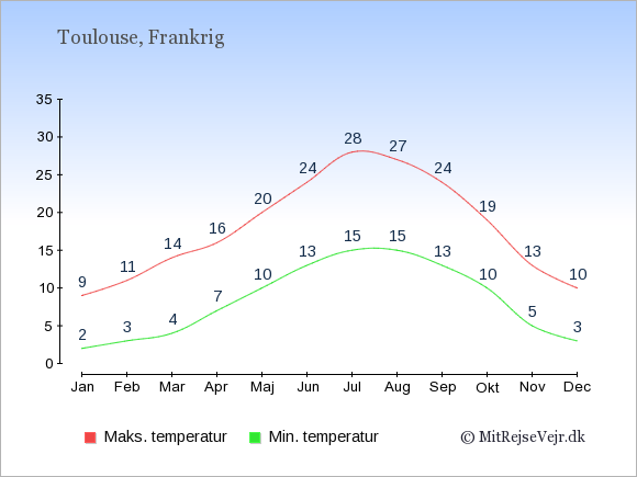 Gennemsnitlige temperaturer i Toulouse -nat og dag: Januar:2,9. Februar:3,11. Marts:4,14. April:7,16. Maj:10,20. Juni:13,24. Juli:15,28. August:15,27. September:13,24. Oktober:10,19. November:5,13. December:3,10.