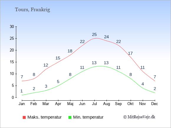 Gennemsnitlige temperaturer i Tours -nat og dag: Januar:1,7. Februar:2,8. Marts:3,12. April:5,15. Maj:8,18. Juni:11,22. Juli:13,25. August:13,24. September:11,22. Oktober:8,17. November:4,11. December:2,7.
