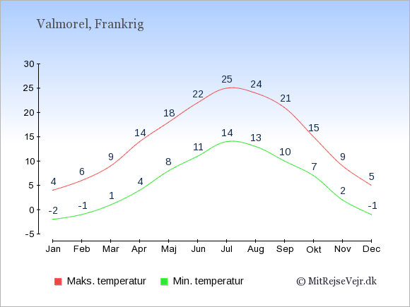 Gennemsnitlige temperaturer i Valmorel -nat og dag: Januar:-2,4. Februar:-1,6. Marts:1,9. April:4,14. Maj:8,18. Juni:11,22. Juli:14,25. August:13,24. September:10,21. Oktober:7,15. November:2,9. December:-1,5.
