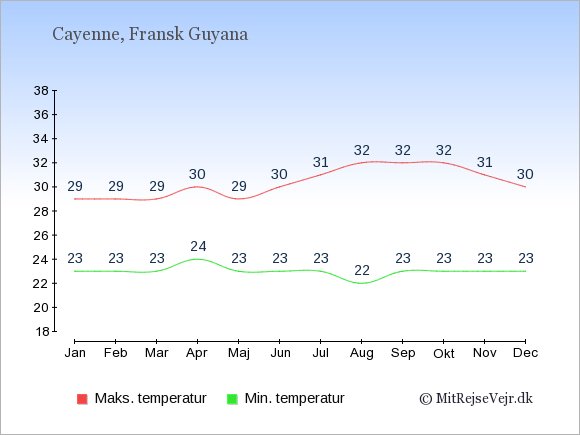 Gennemsnitlige temperaturer i Fransk Guyana -nat og dag: Januar 23;29. Februar 23;29. Marts 23;29. April 24;30. Maj 23;29. Juni 23;30. Juli 23;31. August 22;32. September 23;32. Oktober 23;32. November 23;31. December 23;30.