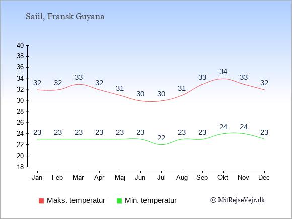 Gennemsnitlige temperaturer i Saül -nat og dag: Januar 23;32. Februar 23;32. Marts 23;33. April 23;32. Maj 23;31. Juni 23;30. Juli 22;30. August 23;31. September 23;33. Oktober 24;34. November 24;33. December 23;32.