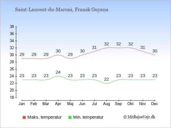 Gennemsnitlige temperaturer i Saint-Laurent-du-Maroni -nat og dag: Januar 23;29. Februar 23;29. Marts 23;29. April 24;30. Maj 23;29. Juni 23;30. Juli 23;31. August 22;32. September 23;32. Oktober 23;32. November 23;31. December 23;30.