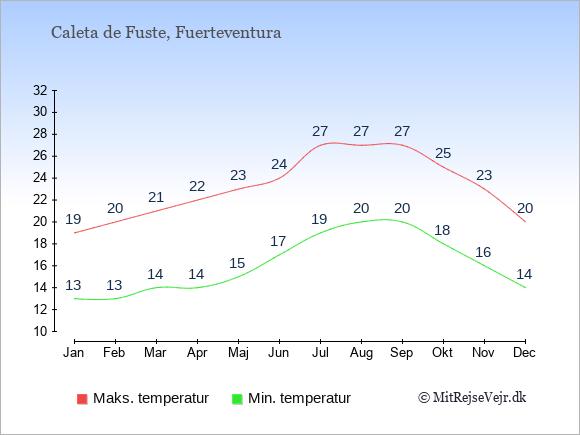 Gennemsnitlige temperaturer i Caleta de Fuste -nat og dag: Januar 13,19. Februar 13,20. Marts 14,21. April 14,22. Maj 15,23. Juni 17,24. Juli 19,27. August 20,27. September 20,27. Oktober 18,25. November 16,23. December 14,20.