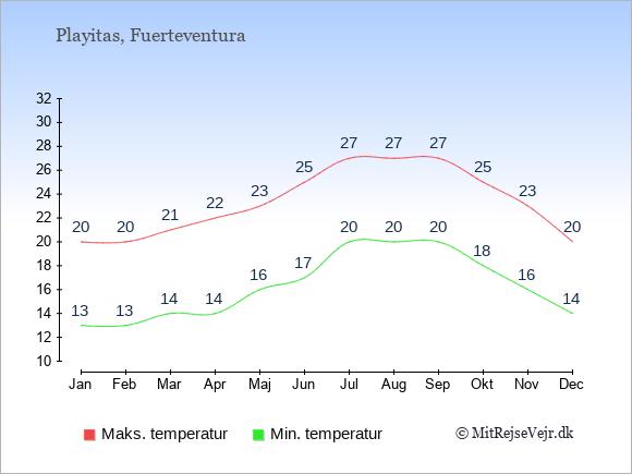 Gennemsnitlige temperaturer i Playitas -nat og dag: Januar:13,20. Februar:13,20. Marts:14,21. April:14,22. Maj:16,23. Juni:17,25. Juli:20,27. August:20,27. September:20,27. Oktober:18,25. November:16,23. December:14,20.