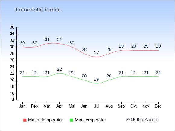 Gennemsnitlige temperaturer i Franceville -nat og dag: Januar 21;30. Februar 21;30. Marts 21;31. April 22;31. Maj 21;30. Juni 20;28. Juli 19;27. August 20;28. September 21;29. Oktober 21;29. November 21;29. December 21;29.