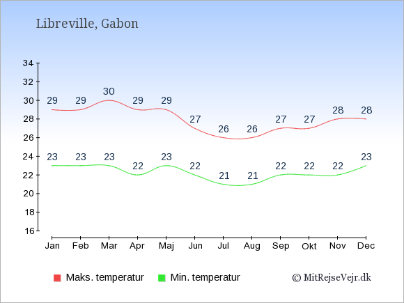 Gennemsnitlige temperaturer i Gabon -nat og dag: Januar 23;29. Februar 23;29. Marts 23;30. April 22;29. Maj 23;29. Juni 22;27. Juli 21;26. August 21;26. September 22;27. Oktober 22;27. November 22;28. December 23;28.