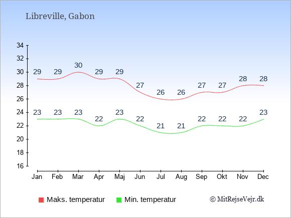 Temperaturer i Gabon -dag og nat.