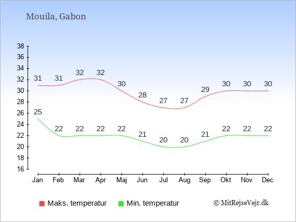 Gennemsnitlige temperaturer i Mouila -nat og dag: Januar 25;31. Februar 22;31. Marts 22;32. April 22;32. Maj 22;30. Juni 21;28. Juli 20;27. August 20;27. September 21;29. Oktober 22;30. November 22;30. December 22;30.