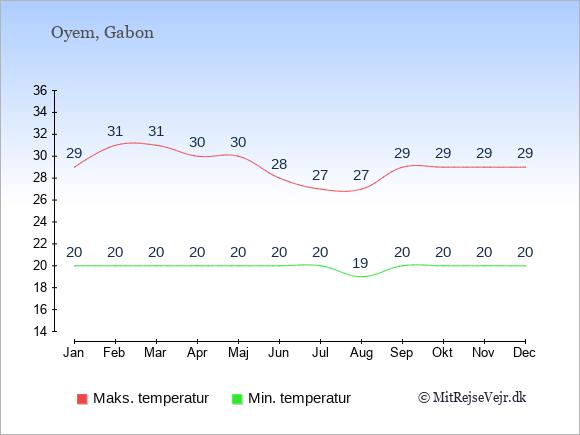 Gennemsnitlige temperaturer i Oyem -nat og dag: Januar 20;29. Februar 20;31. Marts 20;31. April 20;30. Maj 20;30. Juni 20;28. Juli 20;27. August 19;27. September 20;29. Oktober 20;29. November 20;29. December 20;29.