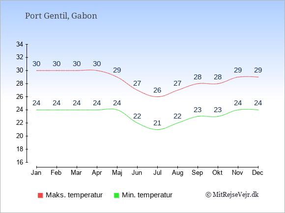 Gennemsnitlige temperaturer i Port Gentil -nat og dag: Januar 24;30. Februar 24;30. Marts 24;30. April 24;30. Maj 24;29. Juni 22;27. Juli 21;26. August 22;27. September 23;28. Oktober 23;28. November 24;29. December 24;29.