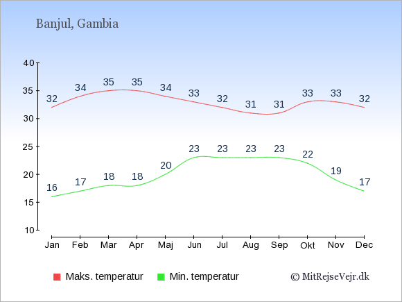 Gennemsnitlige temperaturer i Gambia -nat og dag: Januar 16;32. Februar 17;34. Marts 18;35. April 18;35. Maj 20;34. Juni 23;33. Juli 23;32. August 23;31. September 23;31. Oktober 22;33. November 19;33. December 17;32.