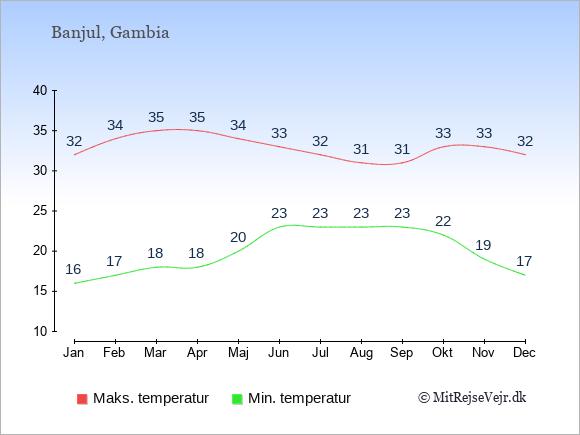 Gennemsnitlige temperaturer i Gambia -nat og dag: Januar 16;32. Februar 17;34. Marts 18;35. April 18;35. Maj 20;34. Juni 23;33. Juli 23;32. August 23;31. September 23;31. Oktober 22;33. November 19;33. December 17;32.