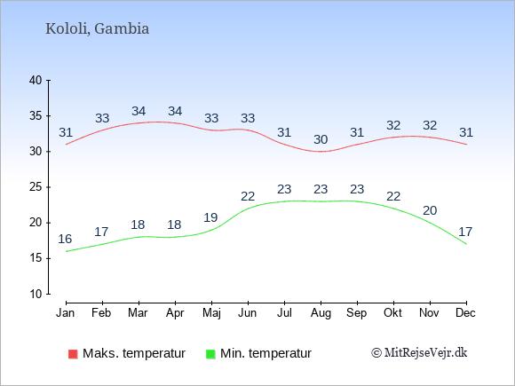 Gennemsnitlige temperaturer i Kololi -nat og dag: Januar 16;31. Februar 17;33. Marts 18;34. April 18;34. Maj 19;33. Juni 22;33. Juli 23;31. August 23;30. September 23;31. Oktober 22;32. November 20;32. December 17;31.