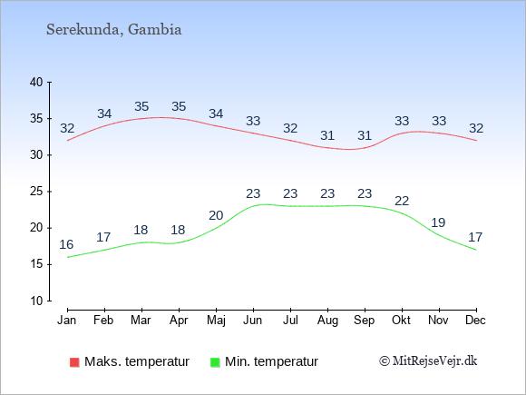 Gennemsnitlige temperaturer i Serekunda -nat og dag: Januar 16;32. Februar 17;34. Marts 18;35. April 18;35. Maj 20;34. Juni 23;33. Juli 23;32. August 23;31. September 23;31. Oktober 22;33. November 19;33. December 17;32.