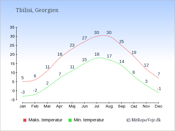 Gennemsnitlige temperaturer i Georgien -nat og dag: Januar -3;5. Februar -2;6. Marts 2;11. April 7;18. Maj 11;23. Juni 15;27. Juli 18;30. August 17;30. September 14;25. Oktober 8;19. November 3;12. December -1;7.